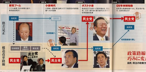 Reform v.s. Stability in Japan's political parties-small