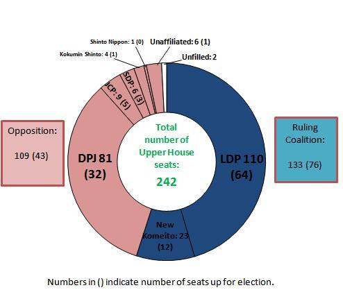party-breakdown-2007-upper-house.JPG